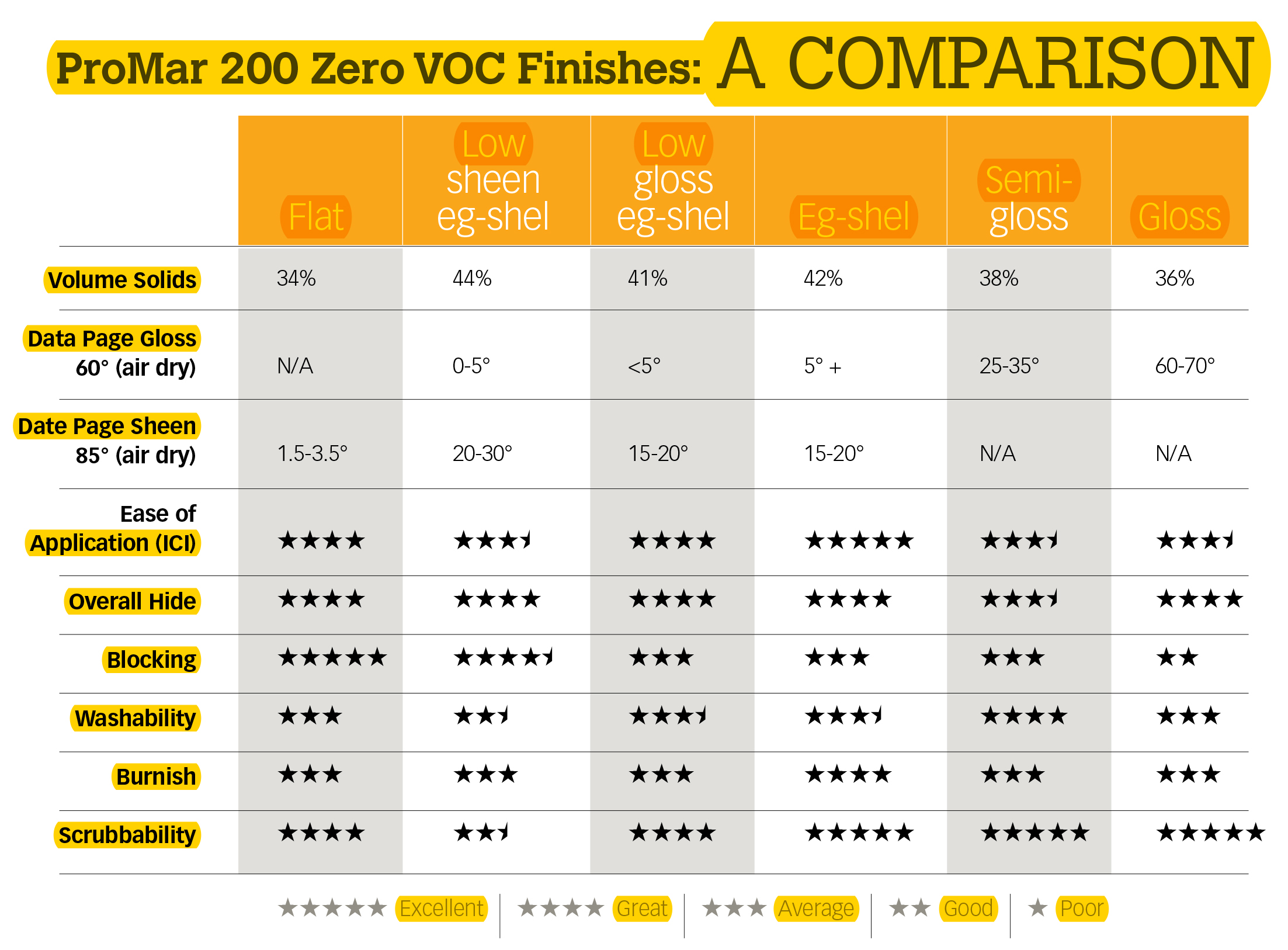 ProMar 200 Zero VOC Finishes: A Comparison Chart